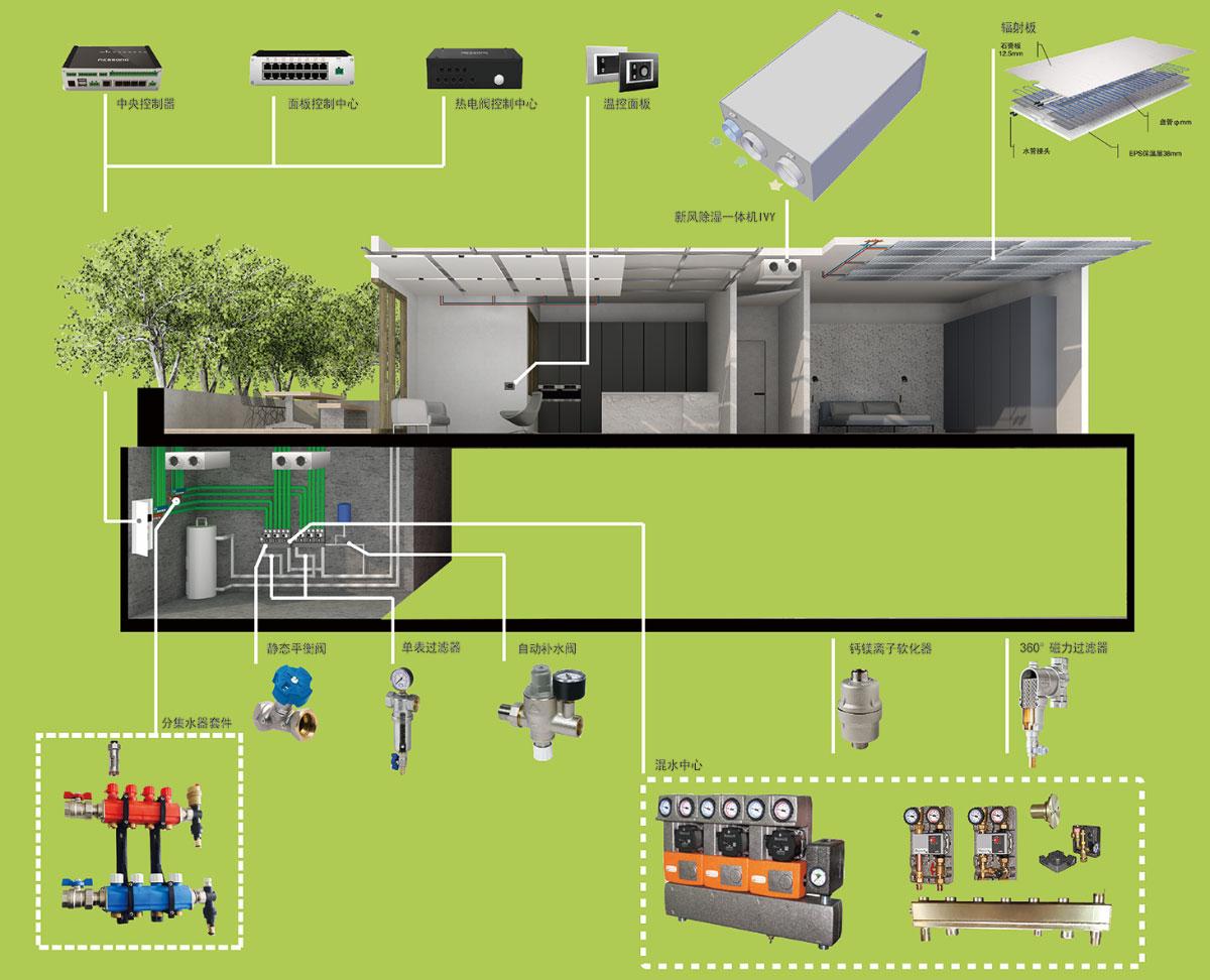 辐射空调采暖集成系统
